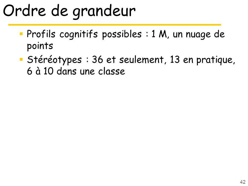 Ordre de grandeur Profils cognitifs possibles : 1 M, un nuage de points.