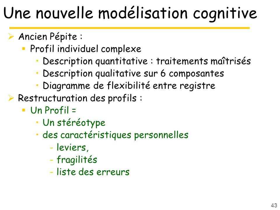 Une nouvelle modélisation cognitive