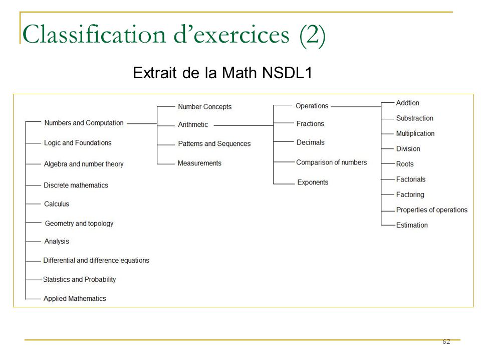 Classification d'exercices (2)