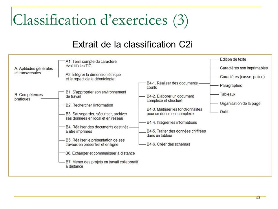 Classification d'exercices (3)