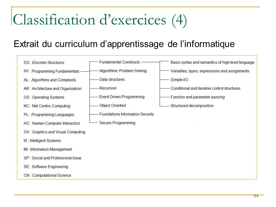 Classification d'exercices (4)
