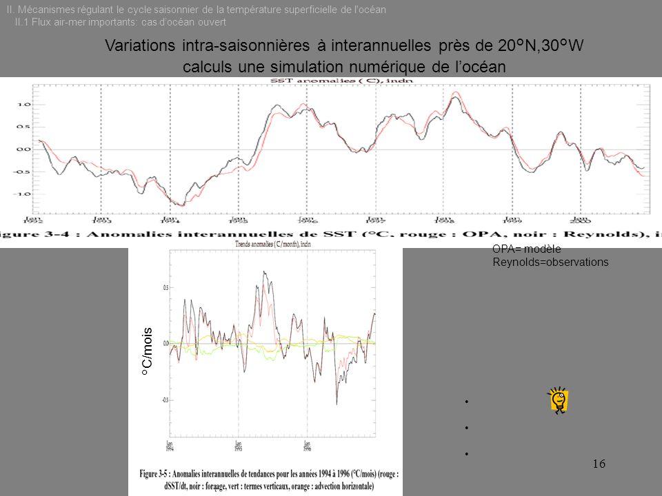 Variations intra-saisonnières à interannuelles près de 20°N,30°W
