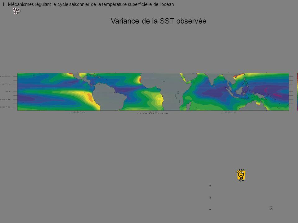 Variance de la SST observée