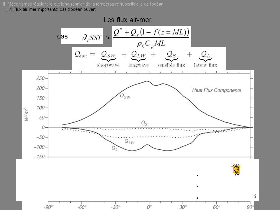 II. Mécanismes régulant le cycle saisonnier de la température superficielle de l océan