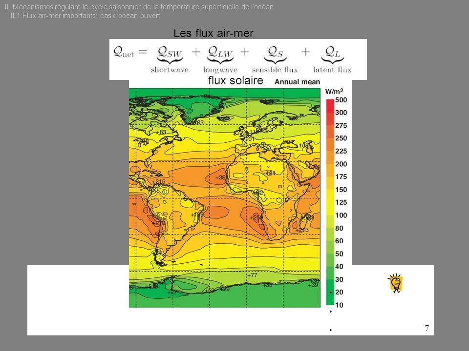 Les flux air-mer flux solaire
