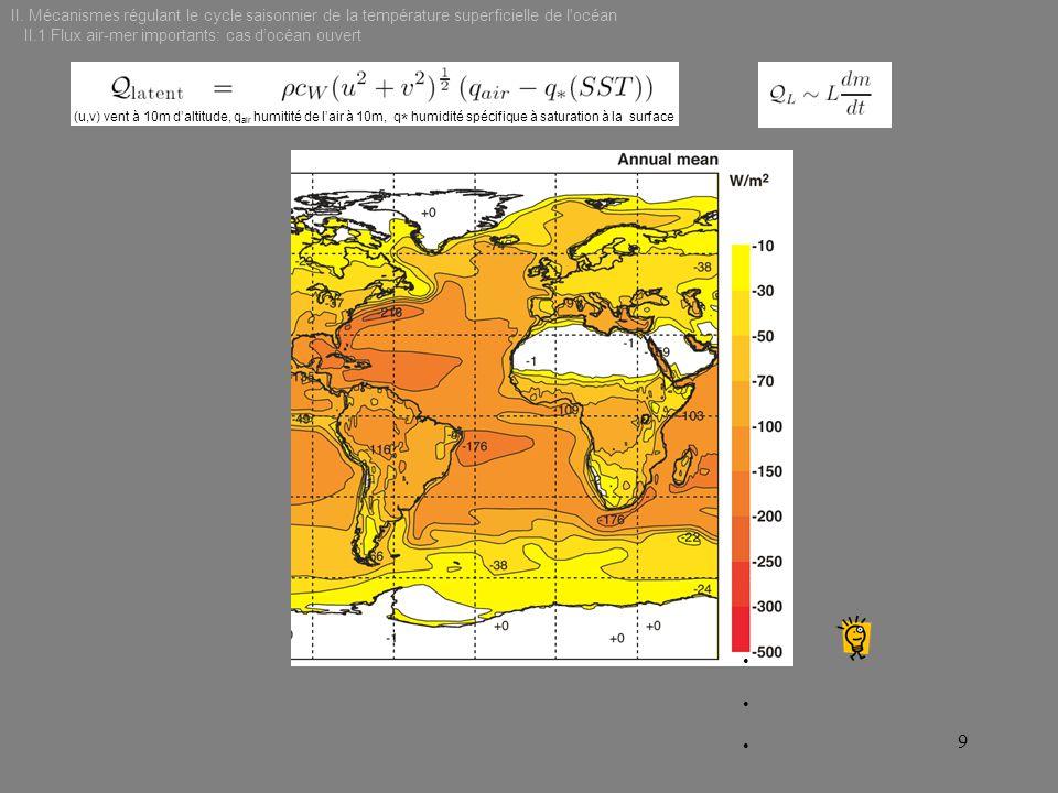 II.1 Flux air-mer importants: cas d'océan ouvert