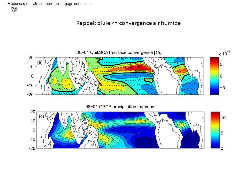 Rappel: pluie <= convergence air humide