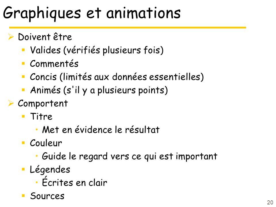 Graphiques et animations
