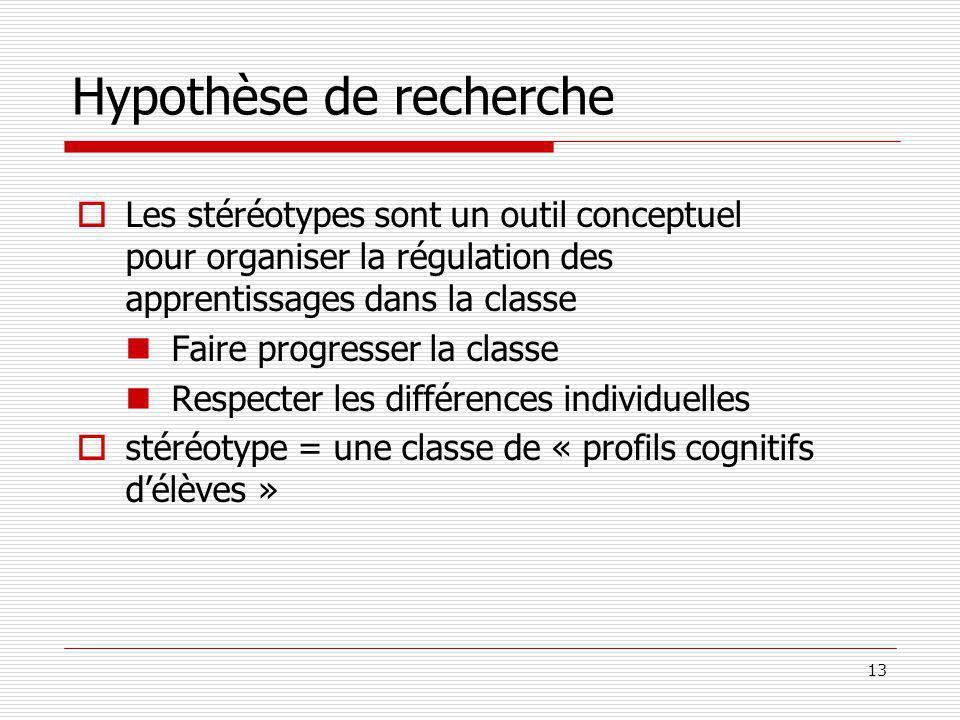 Hypothèse de recherche
