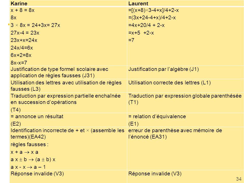 Karine Laurent. x + 8 = 8x. 8x. 3 × 8x = 24+3x= 27x. 27x-4 = 23x. 23x+x=24x. 24x/4=6x. 6x+2=8x.