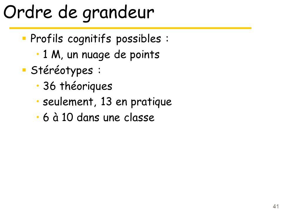 Ordre de grandeur Profils cognitifs possibles :