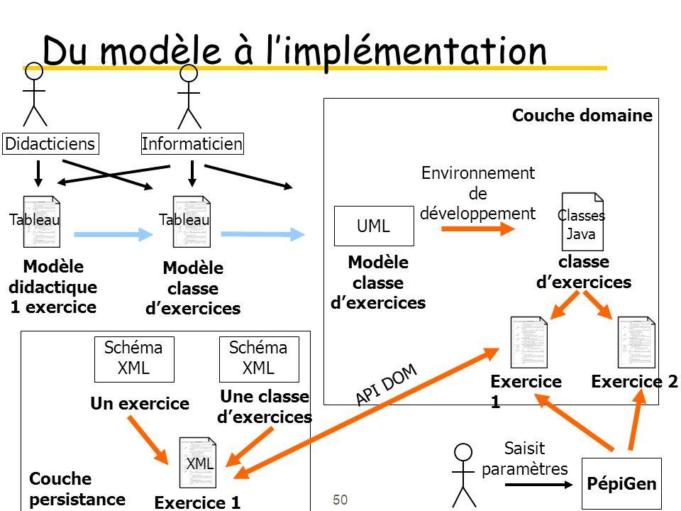 Du modèle à l'implémentation