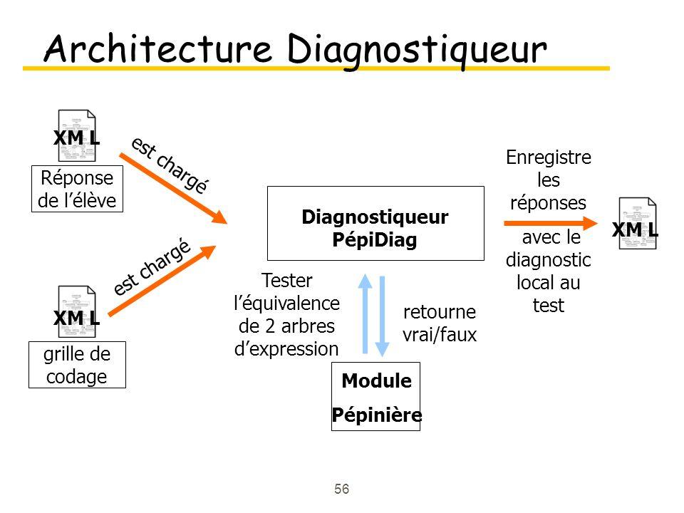 Architecture Diagnostiqueur