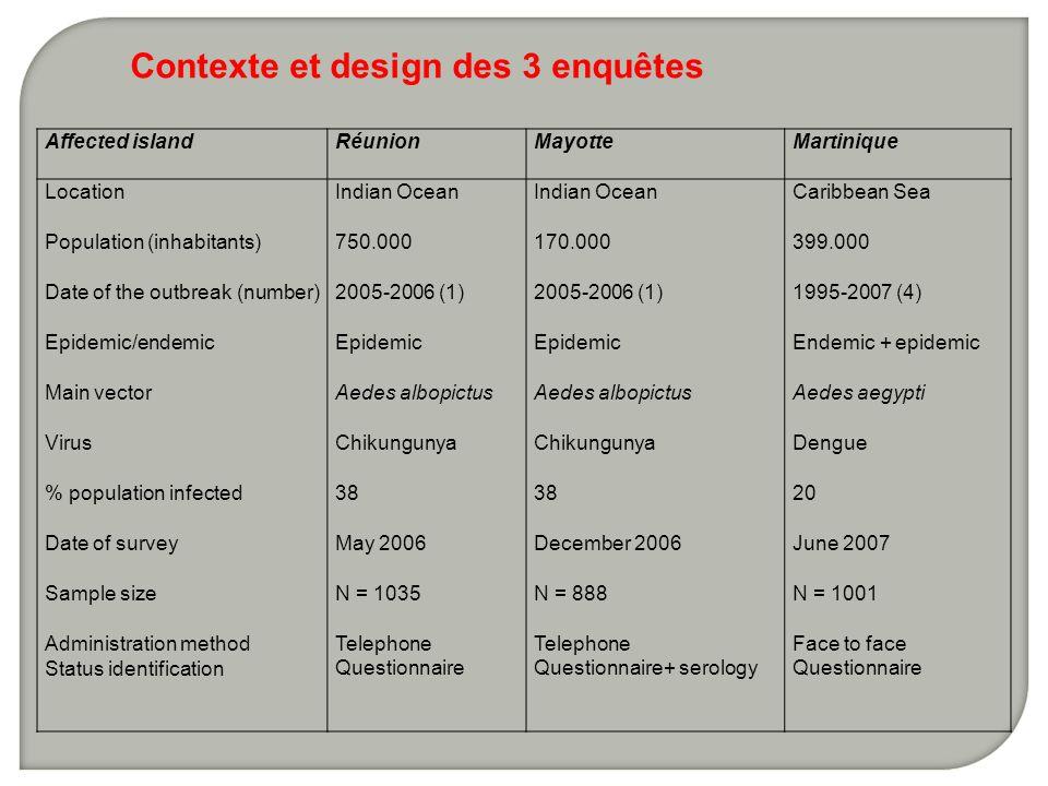 Contexte et design des 3 enquêtes
