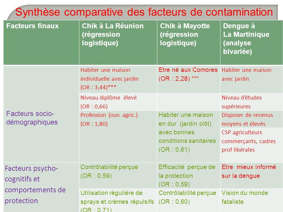 Synthèse comparative des facteurs de contamination