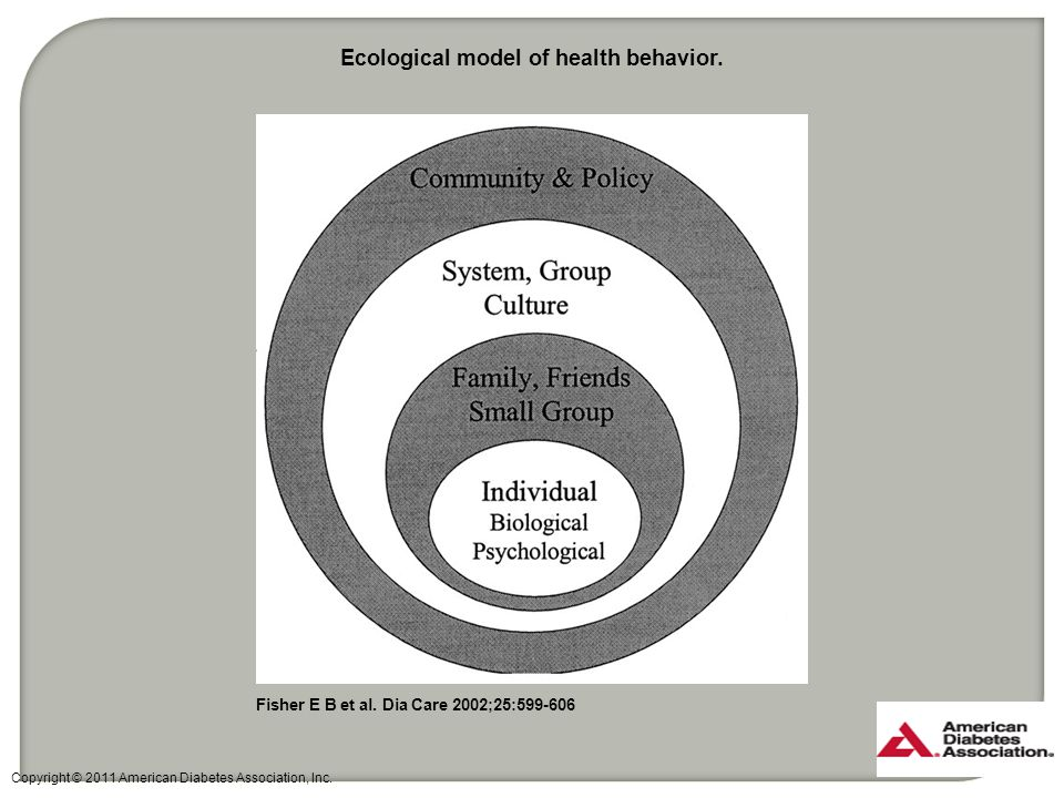 Ecological model of health behavior.