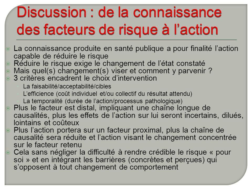 Discussion : de la connaissance des facteurs de risque à l'action