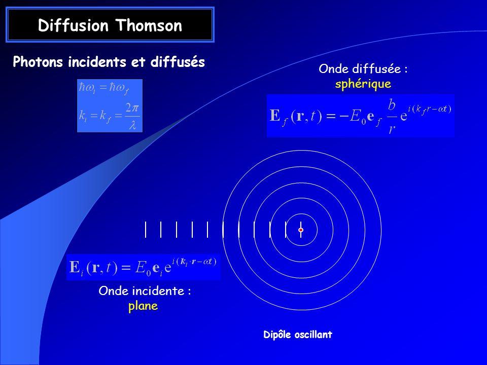 Photons incidents et diffusés