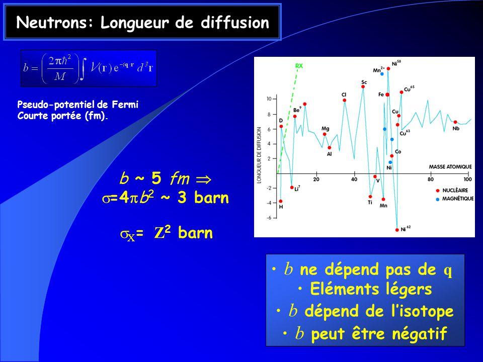 Neutrons: Longueur de diffusion