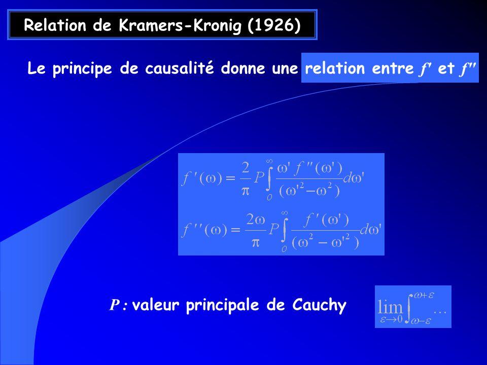 Relation de Kramers-Kronig (1926)