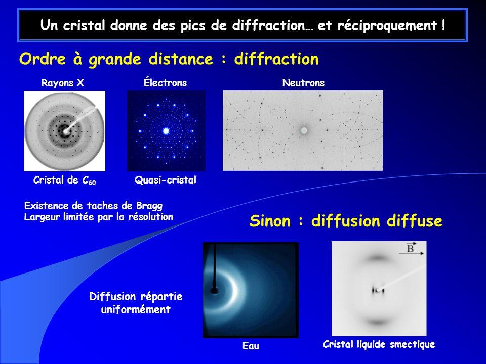 Un cristal donne des pics de diffraction… et réciproquement !
