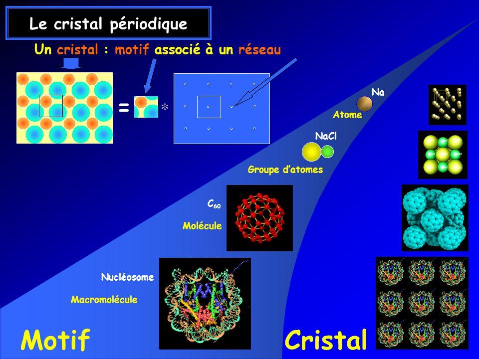 Motif Cristal = Le cristal périodique