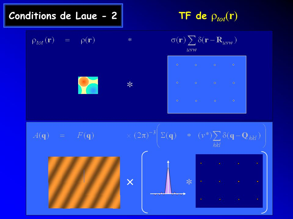Conditions de Laue - 2 TF de rtot(r) ×