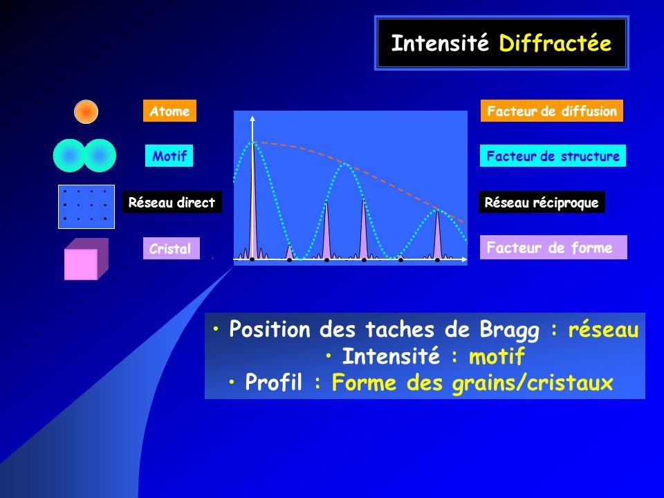 Position des taches de Bragg : réseau Intensité : motif