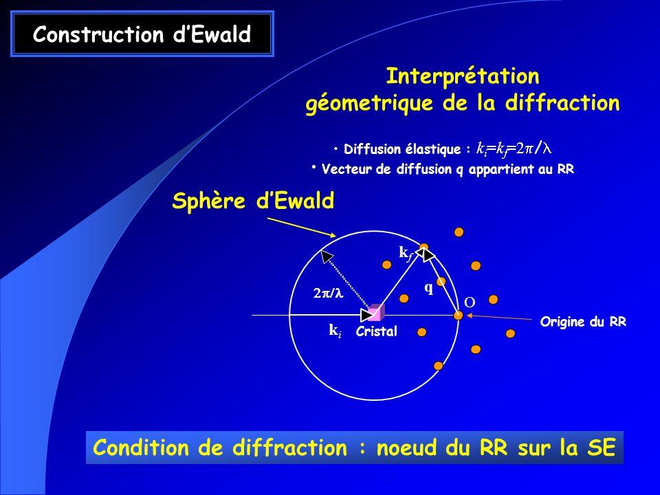 géometrique de la diffraction
