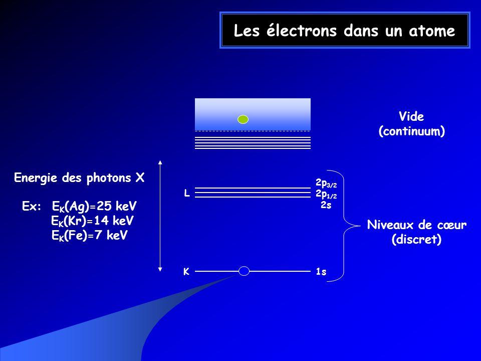 Les électrons dans un atome