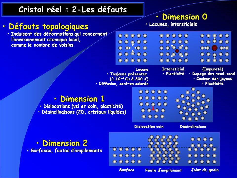 Cristal réel : 2-Les défauts