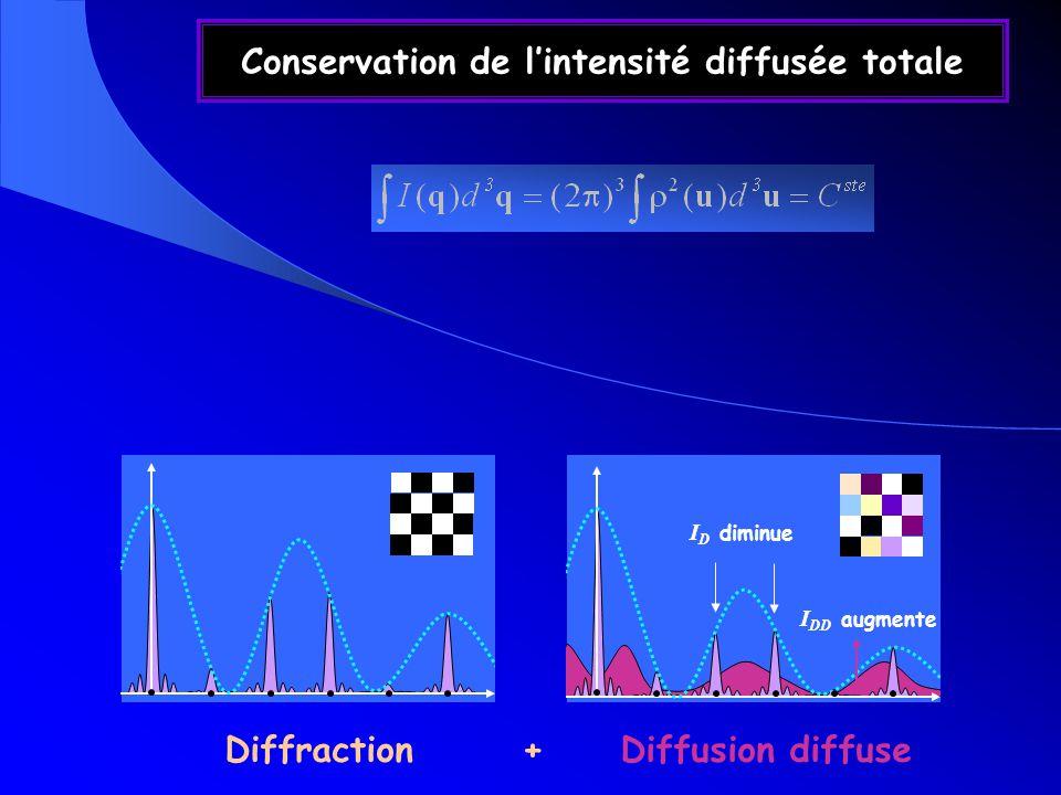 Conservation de l'intensité diffusée totale