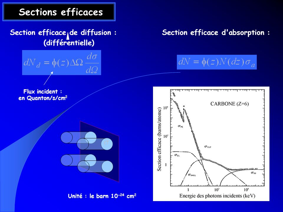 Section efficace de diffusion : Section efficace d absorption :