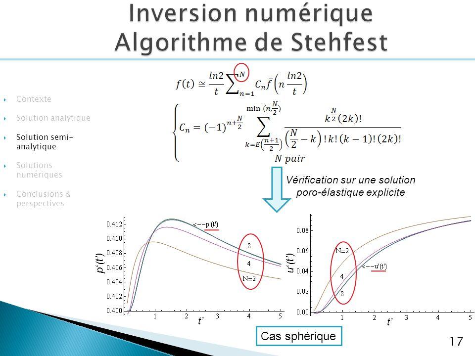 Inversion numérique Algorithme de Stehfest