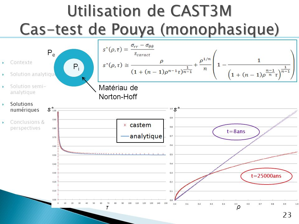 Utilisation de CAST3M Cas-test de Pouya (monophasique)
