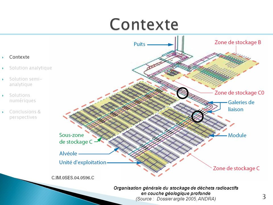 Contexte Contexte Solution analytique Solution semi-analytique