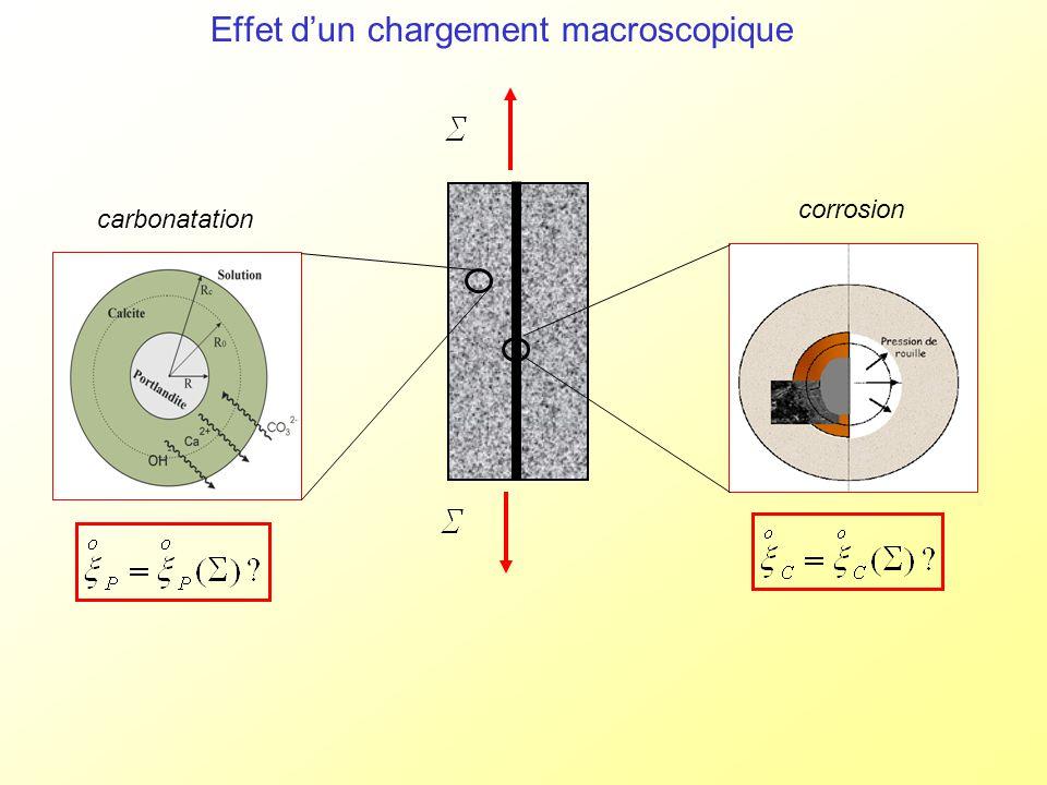 Effet d'un chargement macroscopique