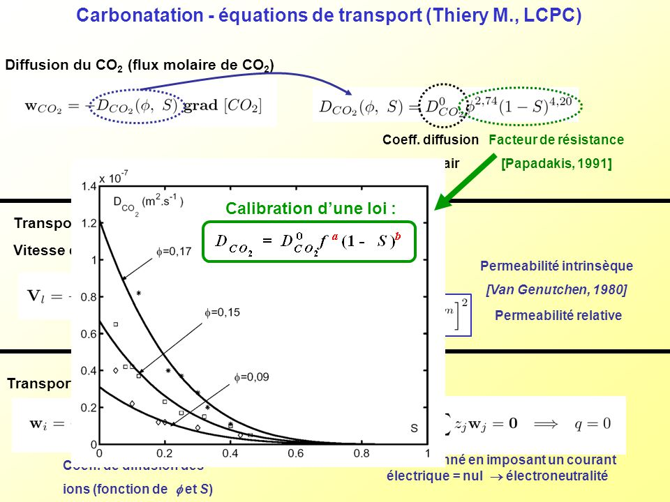 Carbonatation - équations de transport (Thiery M., LCPC)
