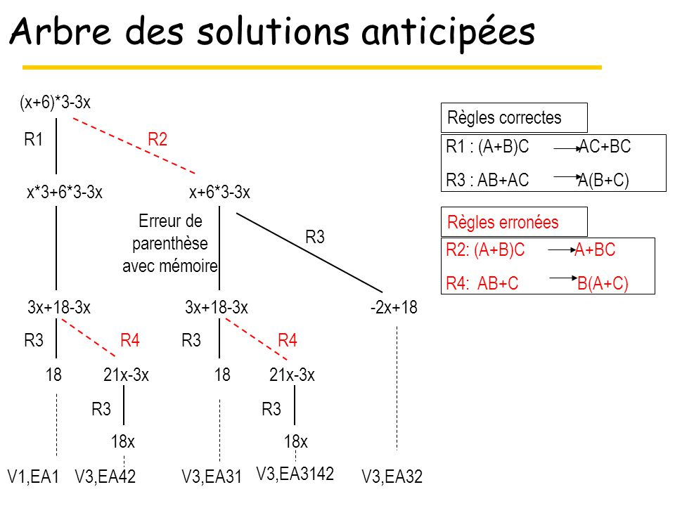 Arbre des solutions anticipées