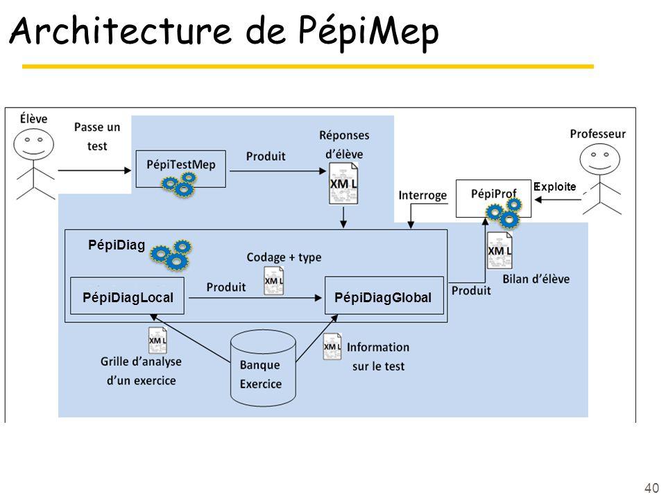 Architecture de PépiMep