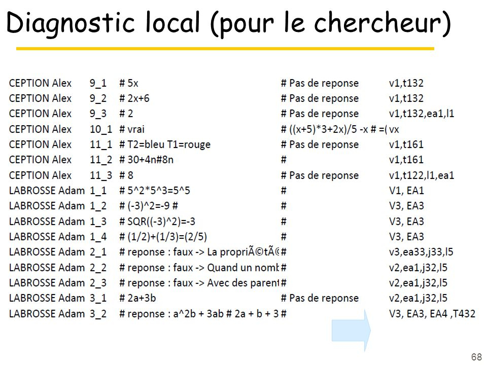 Diagnostic local (pour le chercheur)