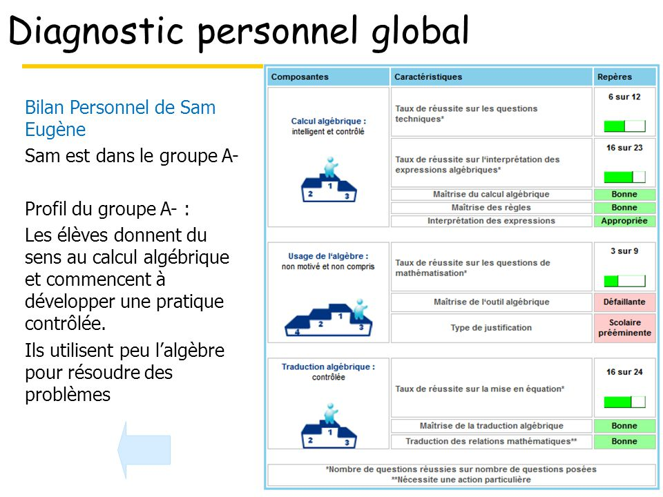 Diagnostic personnel global