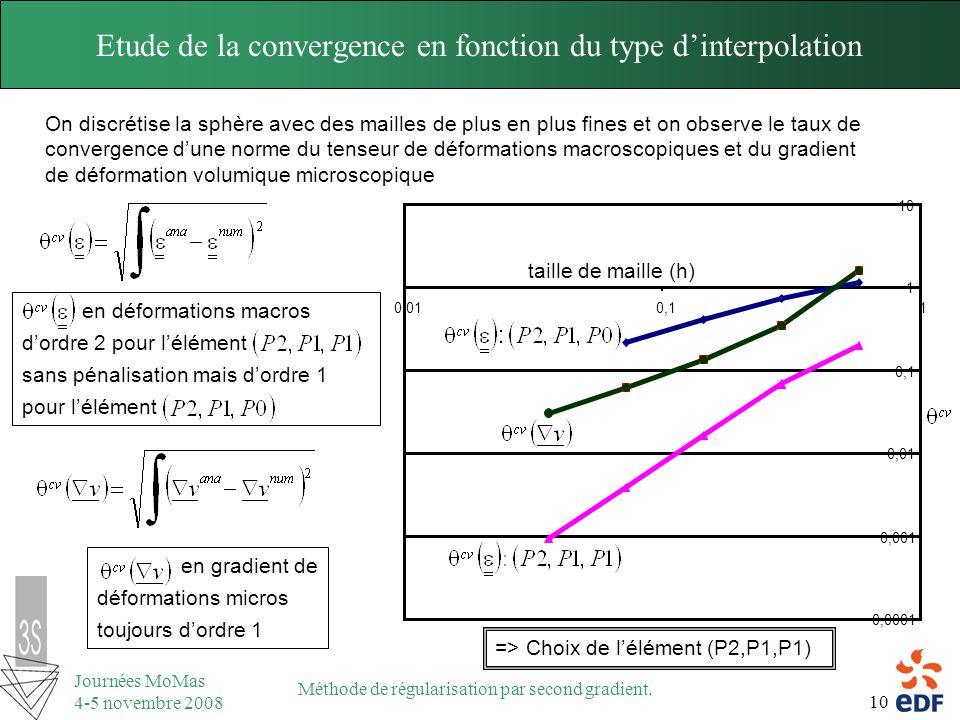 Etude de la convergence en fonction du type d'interpolation