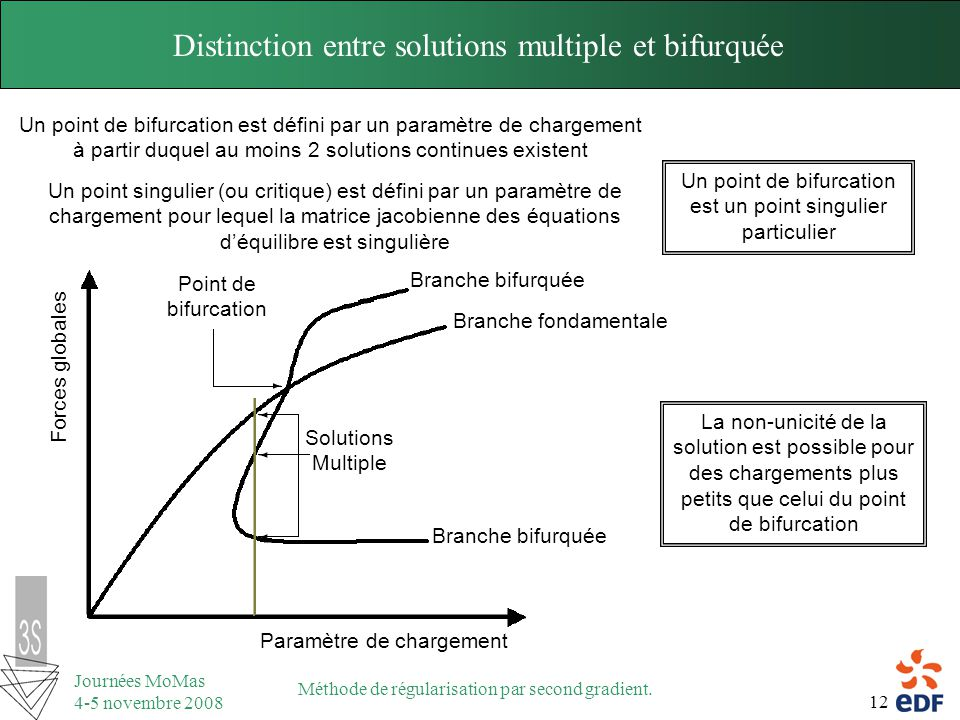 Distinction entre solutions multiple et bifurquée