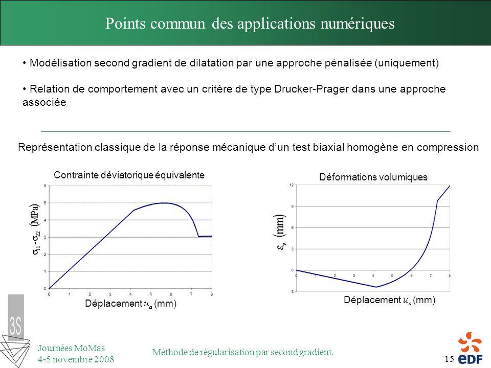 Points commun des applications numériques