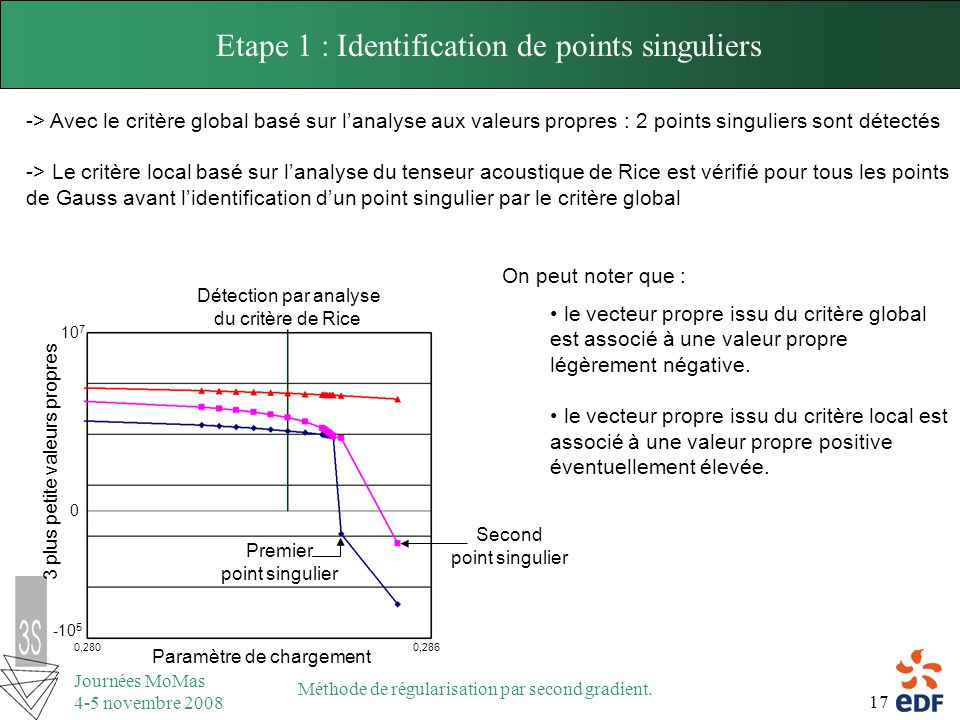 Etape 1 : Identification de points singuliers