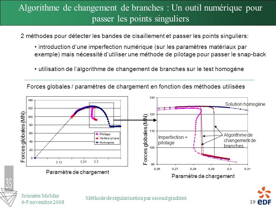 Algorithme de changement de branches : Un outil numérique pour passer les points singuliers