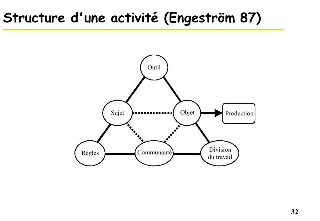 Structure d une activité (Engeström 87)