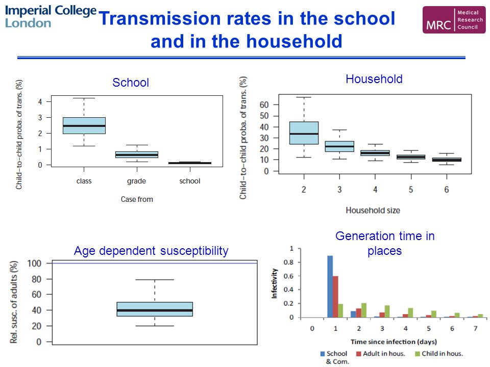 Transmission rates in the school and in the household