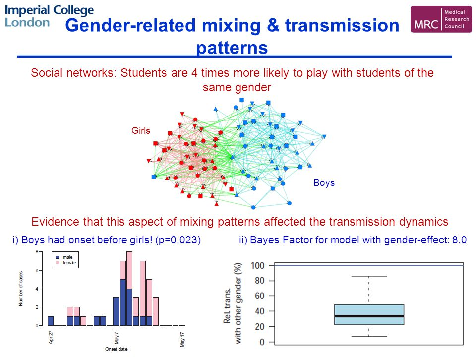 Gender-related mixing & transmission patterns